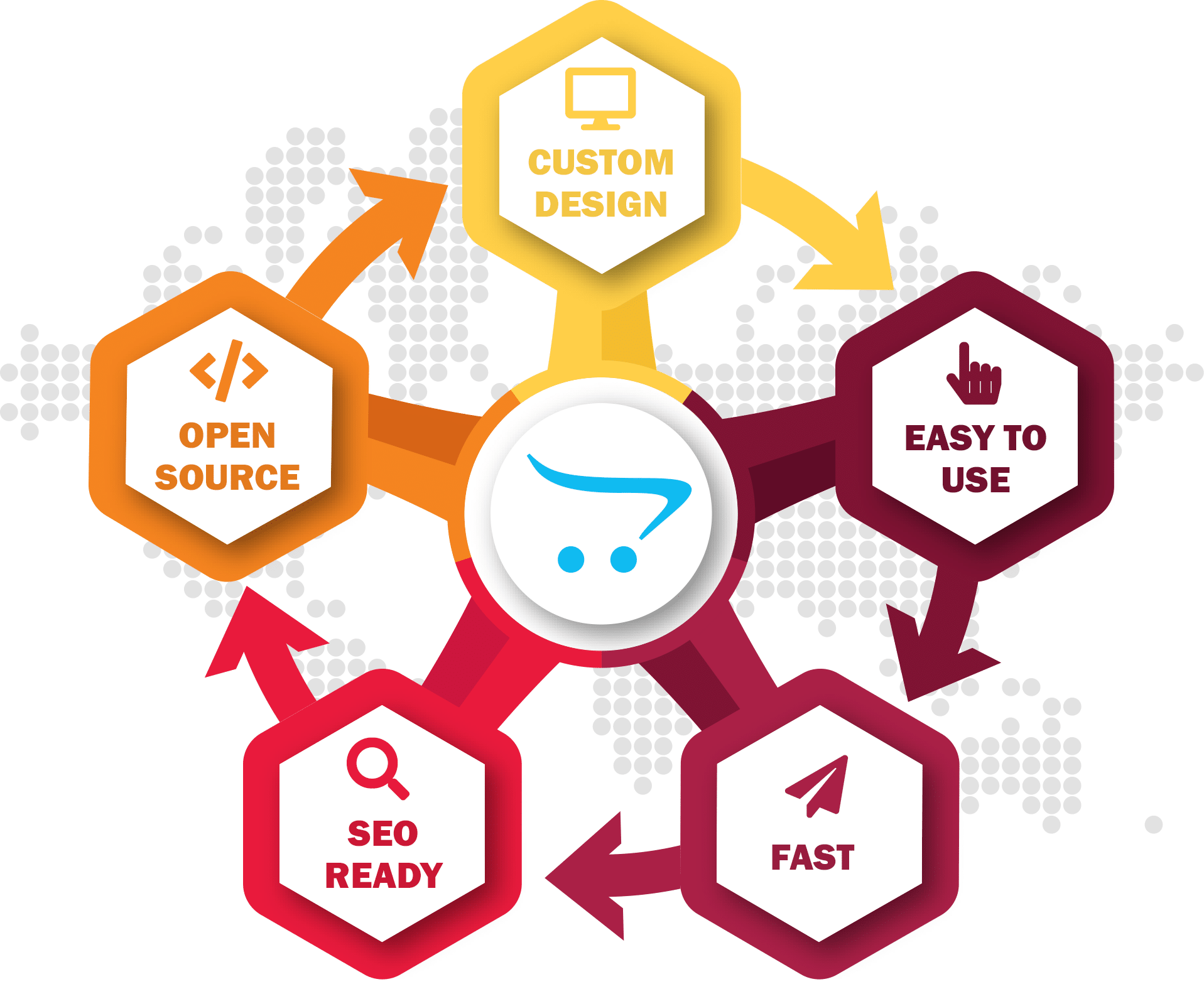 Dezvoltare magazin online OpenCart